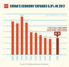 bureau des statistiques le pib de la chine a dépassé les prévisions en 2017