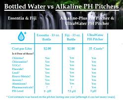 Is Crystal Light Good For You Analyzing U0026 Comparing Brands Of Bottled Water