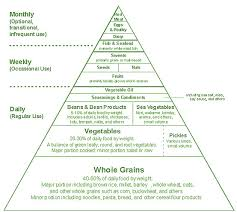 A List Of Root Vegetables - mindful eating acid or alkaline foods or yin and yang of food