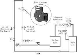 the wire mesh sensor as a two phase flow meter iopscience
