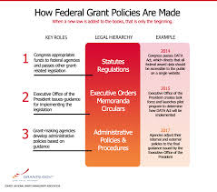 grant policies grants gov