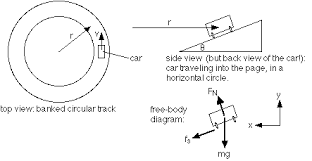 more circular motion