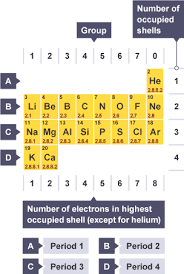 Period 3 Periodic Table Bbc Bitesize Gcse Chemistry Atomic Number Mass Number And