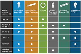 Lighting Catalog Get High Efficiency Lighting For Businesses