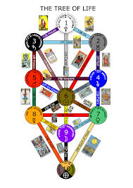 Tree Of Life by Tree Of Life And 22 Major Arcana Traot Cards Inkscape Dennis