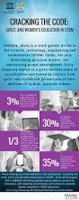 media advisory closing the global gender gap in stem education