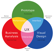 user experience design avoca ventures ux design and agile software development design