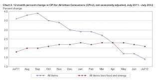 us bureau of labor statistics cpi the consumer price index for all consumers cpi u was