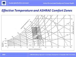 Ashrae Thermal Comfort Zone A Multidisciplinary Approach To Curriculum Development In