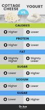 Calories In Lowfat Cottage Cheese by Cottage Cheese Nutrition Benefits Cottage Cheese Recipes Dr Axe