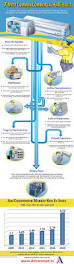 337 best energy efficient central air heating images on pinterest