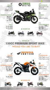 cbr honda bike 150cc yamaha r15 vs honda cbr150r