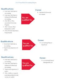 post graduate certificate in accounting of continuing studies