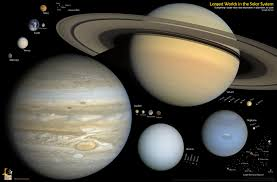 every object in the solar system to scale poster for sale