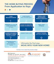 buying your home u2013 park 52 u2013 professional property management