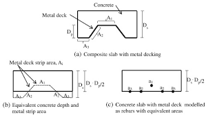 robustness analysis of 3d composite buildings with semi rigid