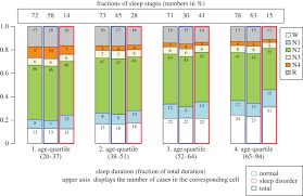 changes of sleep stage transitions due to ageing and sleep