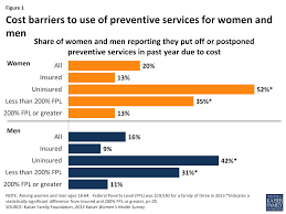 figure 1 cost barriers to use of preventive services for women and men