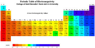 Periodic Table With Charges Structure U0026 Reactivity Ions