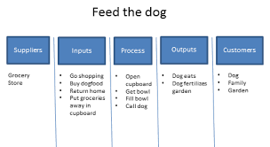 What Is Sipoc Diagram Suppliers Inputs Process Outputs Sipoc Template