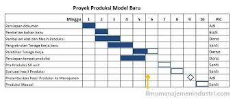 tips membuat jadwal kegiatan harian pengertian gantt chart dan cara membuatnya ilmu manajemen industri
