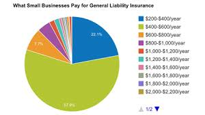 Estimated Car Insurance Cost by How Much Does General Liability Insurance Cost Insureon