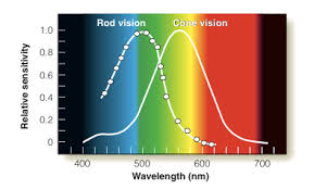 eyes sensitive to light at night what colors are the hardest for night vision to see quora