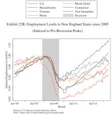 study manufacturing mix housing bust doomed ri wpri 12