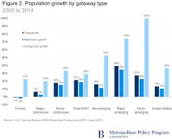 orlando population metropolitan immigrant gateways revisited 2014