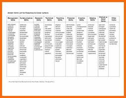 Good Action Verbs For Resumes Active Resume Verbs Lukex Co