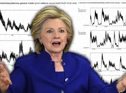 The Lie Detector Determined That Was A Lie Meme - hillary clinton flunks lie detector test over email scandal