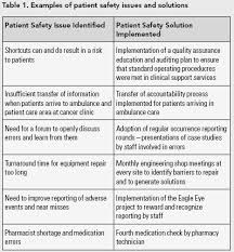 an evaluation of patient safety leadership walkarounds