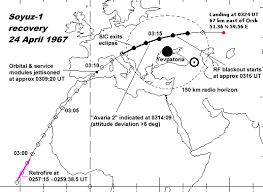 an analysis of the soyuz 1 flight