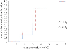 climate sensitivity uncertainty philosophical transactions of