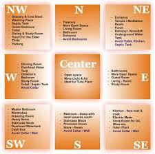home design plans as per vastu shastra free house plans as per vastu nice home zone