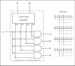 Truth Table Calculator Component Truth Table Half Adder Patent Ep0185025a4 Google