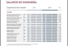 sueldos profesionales en mxico 2016 cuál es el verdadero sueldo de los trabajadores movilizados de