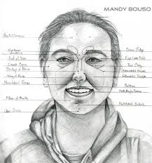 names of various parts of human face body parts name a women
