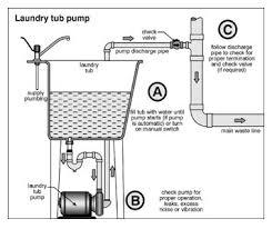 utility sink drain pump extraordinary design basement sink drain pump nice for basement sink