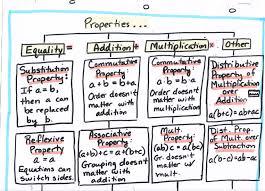 math algebra u2013 tree map properties 1 of 2 southwestern