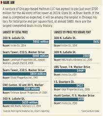 heitman paying 700 million for river north office tower news