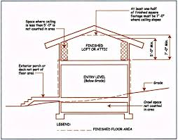Calculating Square Footage Of House Can A Finished Attic Be Included In The Appraisal Of A Home