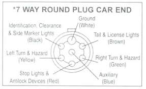 trailer wiring diagram 7 way fharates info
