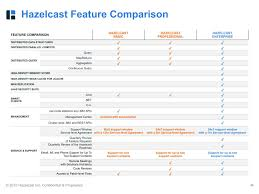 distributed java systems in minutes with hazelcast