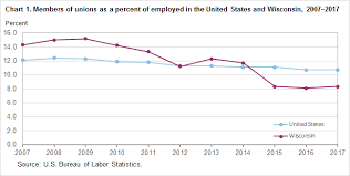 us bureau labor statistics union members in wisconsin 2017 midwest information office