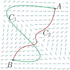 conservative vector fields article khan academy