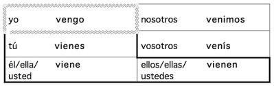studying for the chapter 4 grammar 1 quiz hamilton spanish