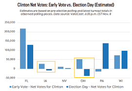 Presidential Election 2016 Predictions By State Html votecastr election day turnout tracker