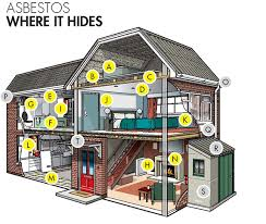 Where Can I Find Blueprints For My House Where Can You Find Asbestos