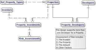 commercial risk model real estate commercial development data model